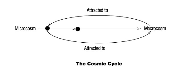 img_cosmicCycle